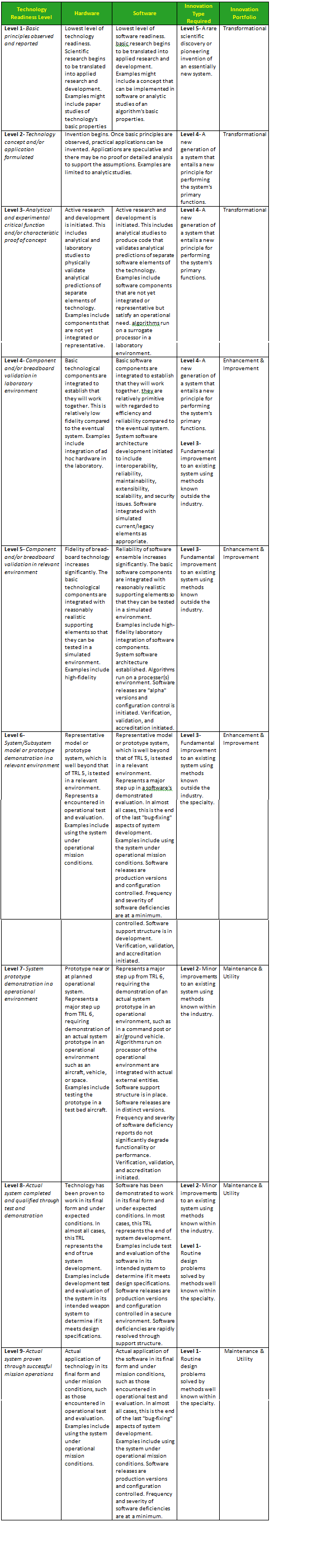 Technology Readiness and Innovation Alignment Table