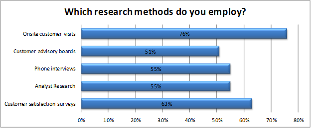 Customer research methods